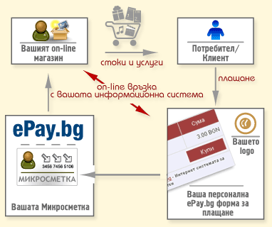 You accept payments with VISA and MasterCard from customers registered in ePay.bg: Smooth, quick, easy and without formalities activation of a Microaccount.
